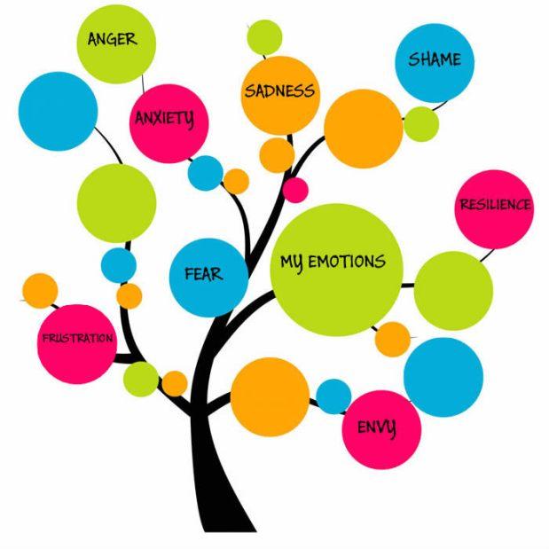 дерево емоцій